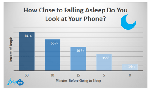 phone use before bed