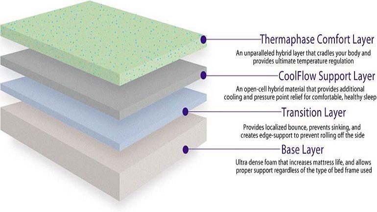 zotto mattress construction